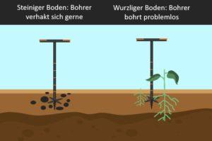 Handerdbohrer, Fiskars Handerdbohrer, einflanzen, Loch graben, Pflanzen