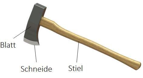 Axt, Materialien der Axt