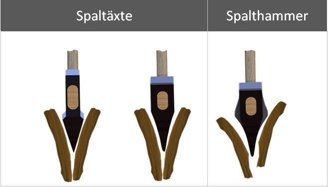 Spaltaxt Spalthammer Unterschied