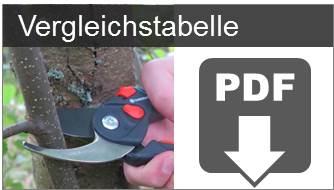 Gartenschere Vergleichstabelle als PDF